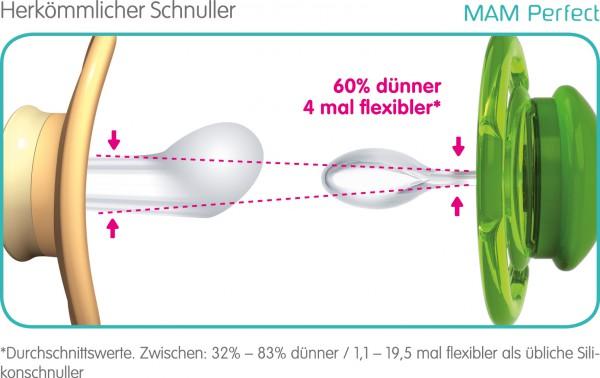 MAM Perfect Start Silikonschnuller für Babys von 0-2 Monaten, Duopack